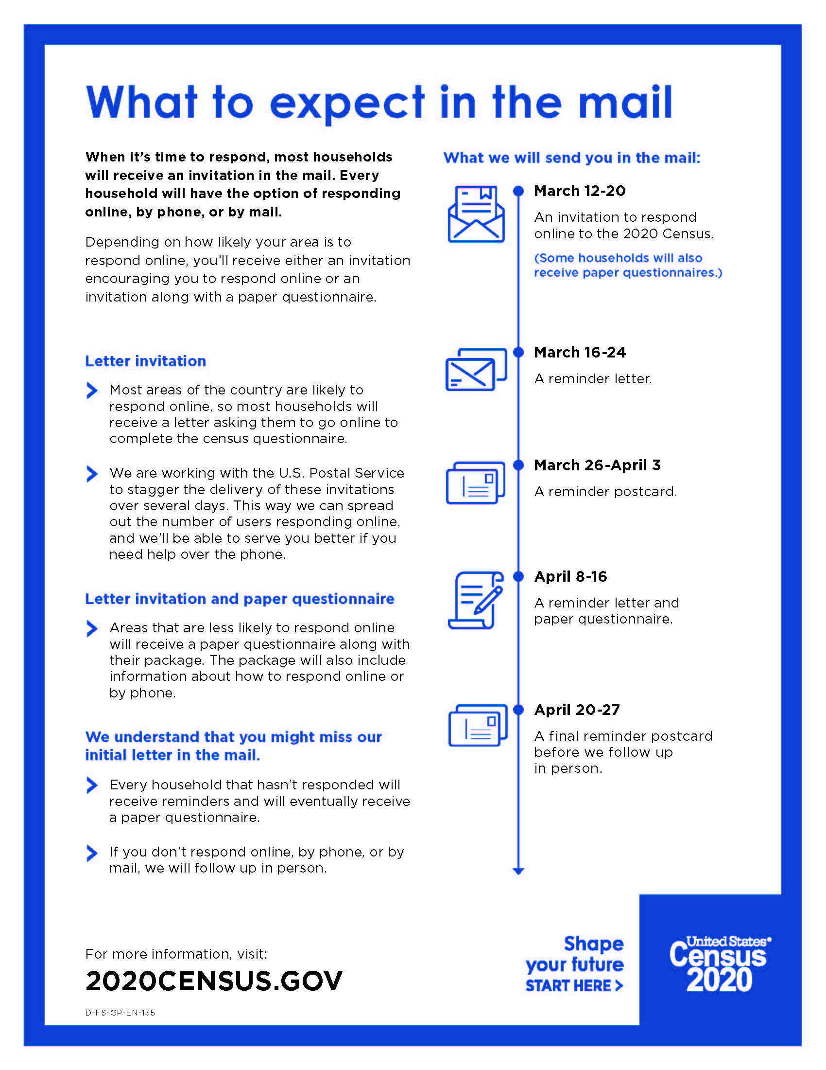 Handout About How the 2020 Census Invites Everyone to Respond Timeline